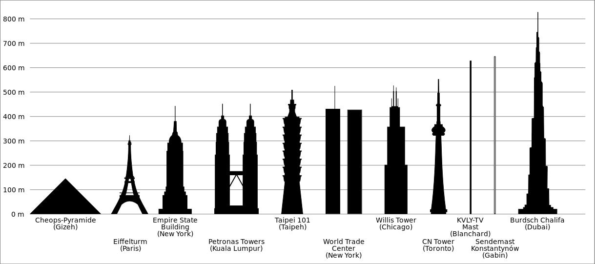 wie hoch ist der eiffelturm
